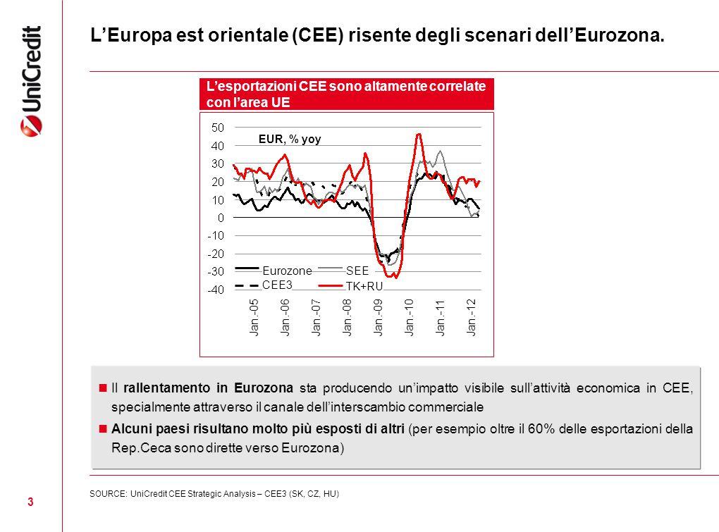 3 L'Europa est orientale (CEE) risente degli scenari dell'Eurozona. L'esportazioni CEE sono altamente correlate con l'area UE Jan.-12 Jan.-11 Jan.-10J