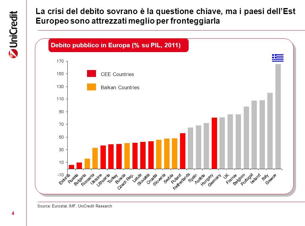 4 Debito pubblico in Europa (% su PIL, 2011) Source: Eurostat, IMF, UniCredit Research La crisi del debito sovrano è la questione chiave, ma i paesi d