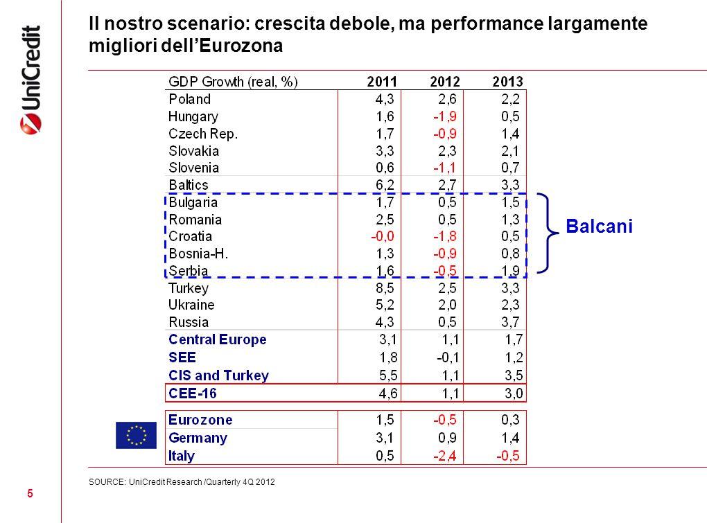 6 CEE ed ITALIA – Export italiano verso la CEE si conferma un fattore chiave per il rilancio del sistema produttivo italiano Export italiano (1998-2012, Eur mld) Notes: 2012 data is annualized based on 1H2012 figures.