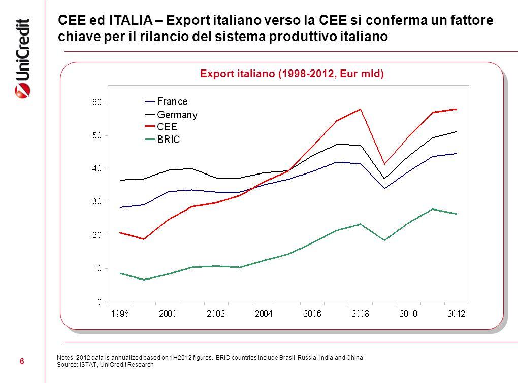 6 CEE ed ITALIA – Export italiano verso la CEE si conferma un fattore chiave per il rilancio del sistema produttivo italiano Export italiano (1998-201