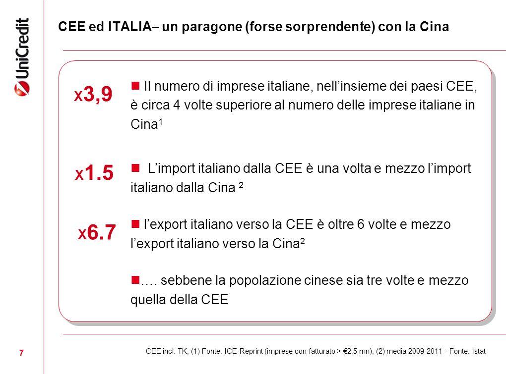 7 CEE ed ITALIA– un paragone (forse sorprendente) con la Cina CEE incl. TK; (1) Fonte: ICE-Reprint (imprese con fatturato > €2.5 mn); (2) media 2009-2