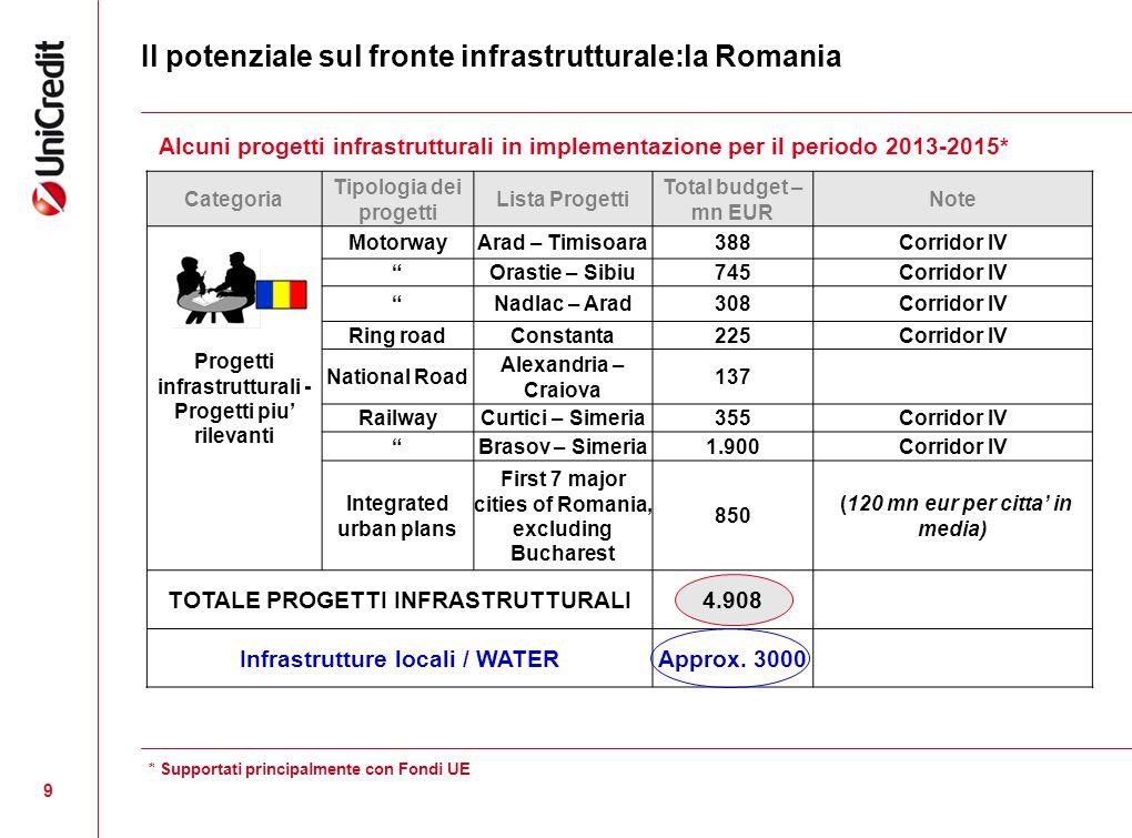 9 Il potenziale sul fronte infrastrutturale:la Romania Categoria Tipologia dei progetti Lista Progetti Total budget – mn EUR Note Progetti infrastrutt