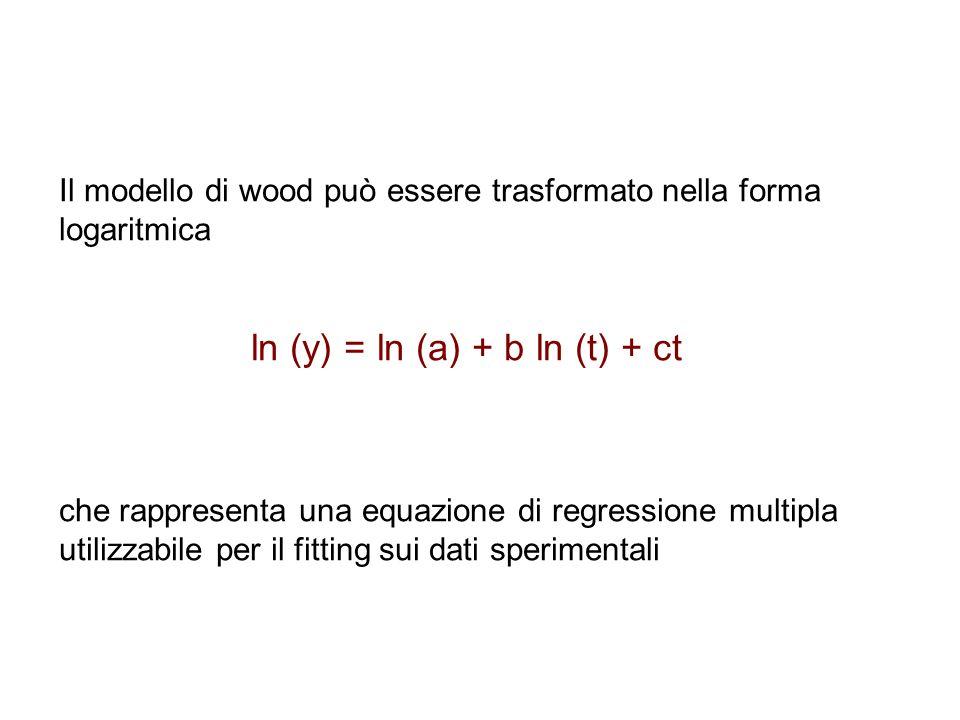 Il modello di wood può essere trasformato nella forma logaritmica ln (y) = ln (a) + b ln (t) + ct che rappresenta una equazione di regressione multipl