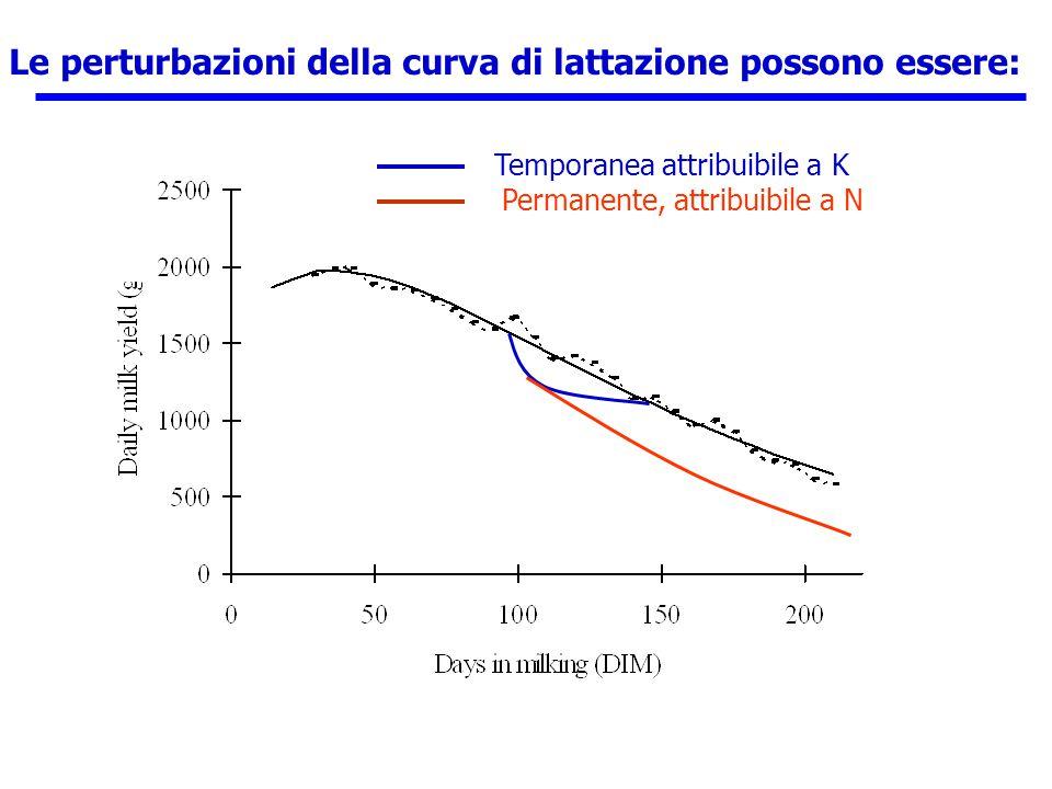 Le perturbazioni della curva di lattazione possono essere: Temporanea attribuibile a K Permanente, attribuibile a N