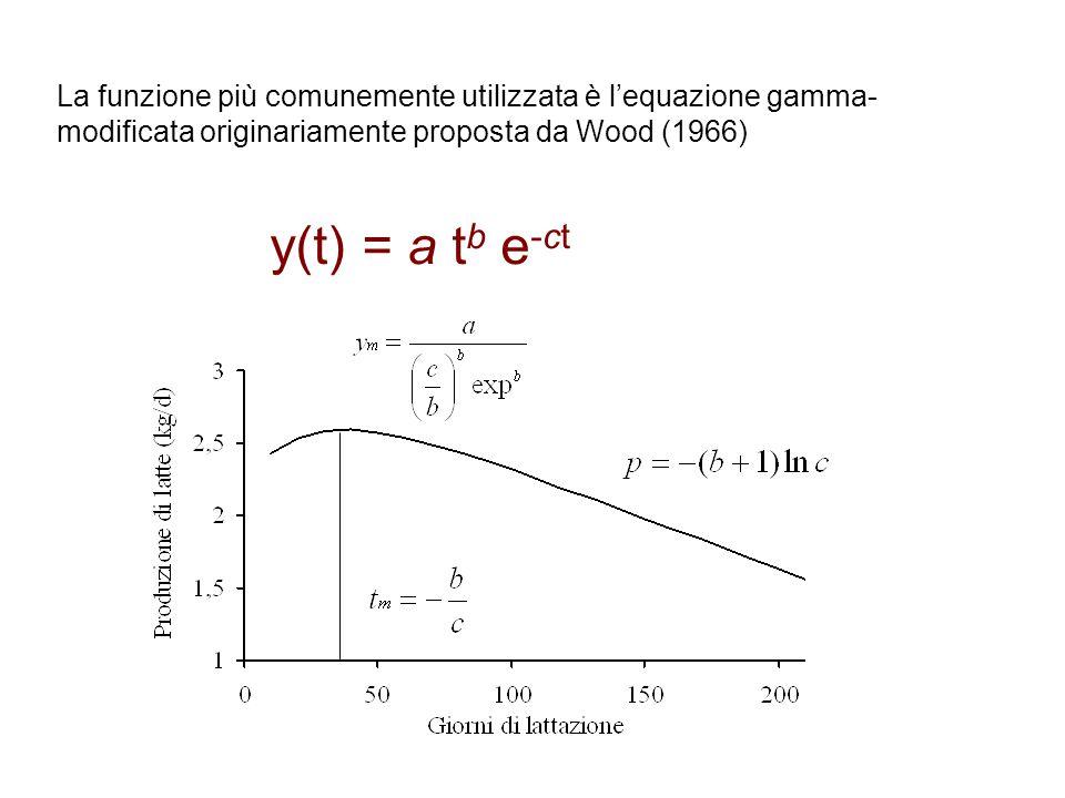 La funzione più comunemente utilizzata è l'equazione gamma- modificata originariamente proposta da Wood (1966) y(t) = a t b e -ct