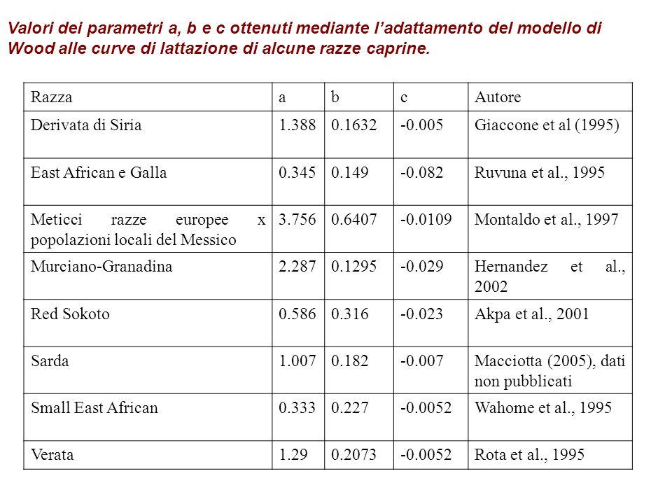 Curve di (Sarda)abc Latte (g/d)9340,181-0,041 Grasso (%)7,51-0,1860,028 SAT (%)5,19-0,0350,013 Curve di (Comisana)abc Latte (g/d) (a) 11460,197-0,011 Grasso (%) (b) 6,75-0,0450,013 SAT (%) (b) 4,39-0,0450,053 Parametri delle curve di lattazione delle razze ovine da latte Sarda e Comisana (Pulina et al., 2005)