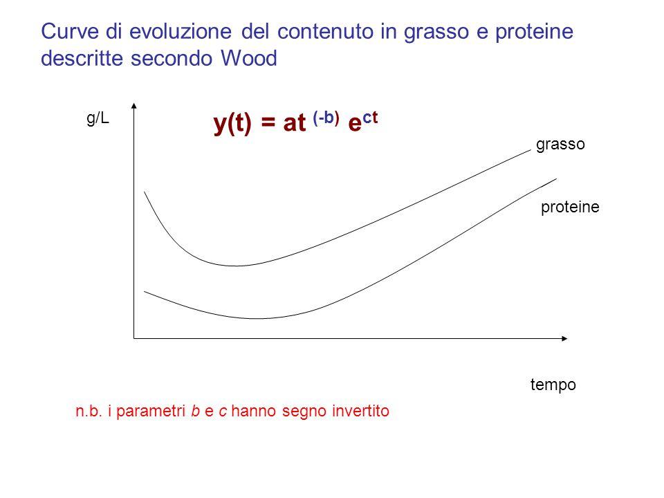 g/L tempo grasso proteine Curve di evoluzione del contenuto in grasso e proteine descritte secondo Wood y(t) = at (-b) e ct n.b. i parametri b e c han