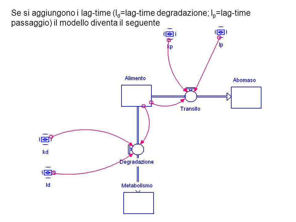 Se si aggiungono i lag-time (l d =lag-time degradazione; l p =lag-time passaggio) il modello diventa il seguente