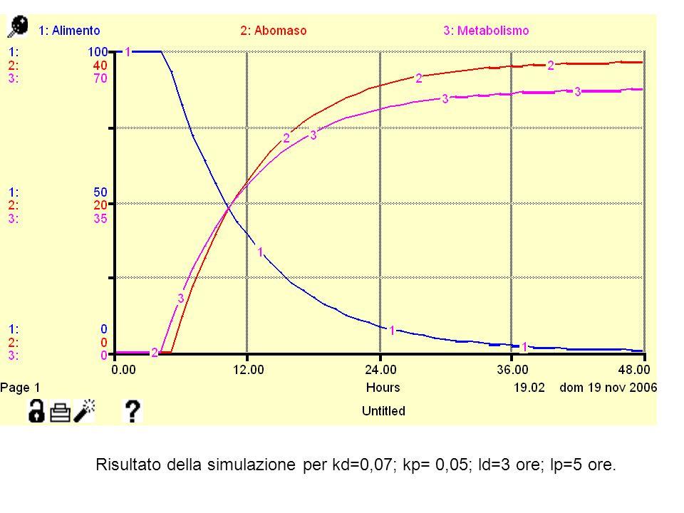 Risultato della simulazione per kd=0,07; kp= 0,05; ld=3 ore; lp=5 ore.