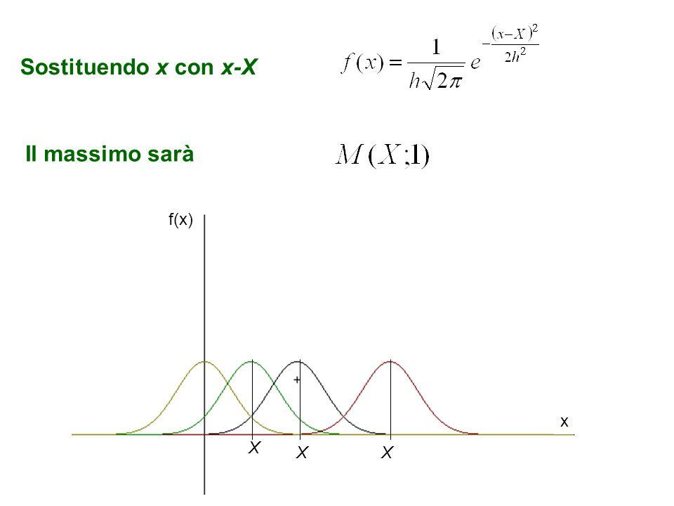 Sostituendo x con x-X Il massimo sarà X XX f(x) x