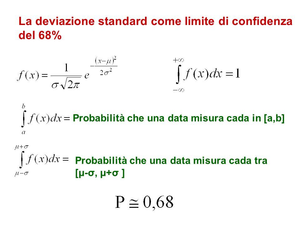 La deviazione standard come limite di confidenza del 68% Probabilità che una data misura cada in [a,b] Probabilità che una data misura cada tra [μ-σ,