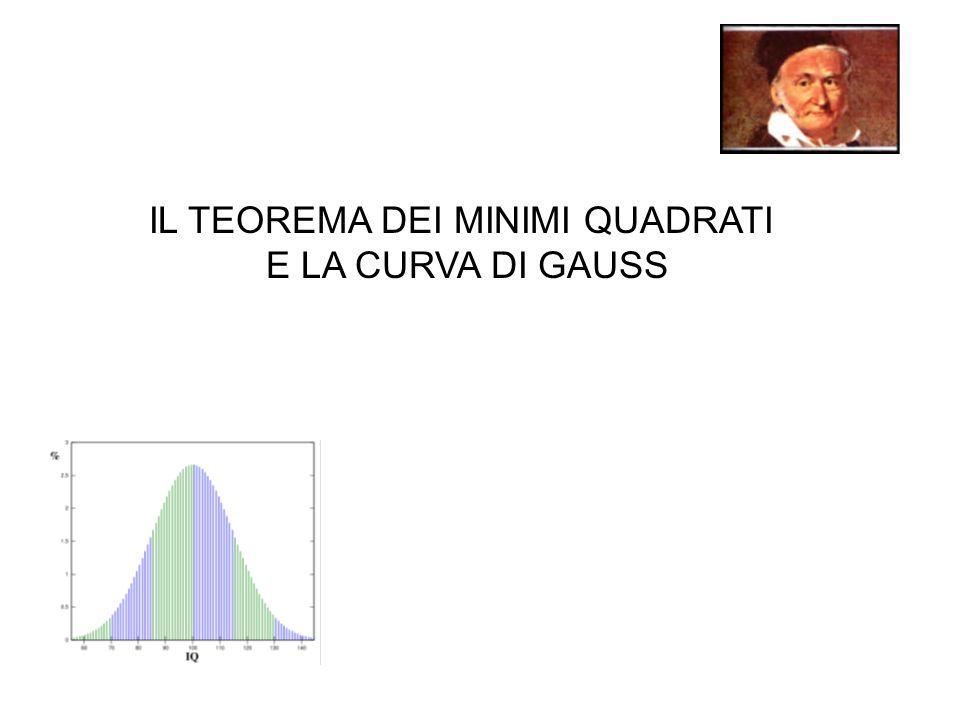 IL METODO DEI MINIMI QUADRATI Il primo ad utilizzare tale metodo fu Carl Friederich Gauss (1777-1855) TEOREMA Il valore medio delle osservazioni O m è il valore medio della grandezza misurata che minimizza La somma degli errori al quadrato