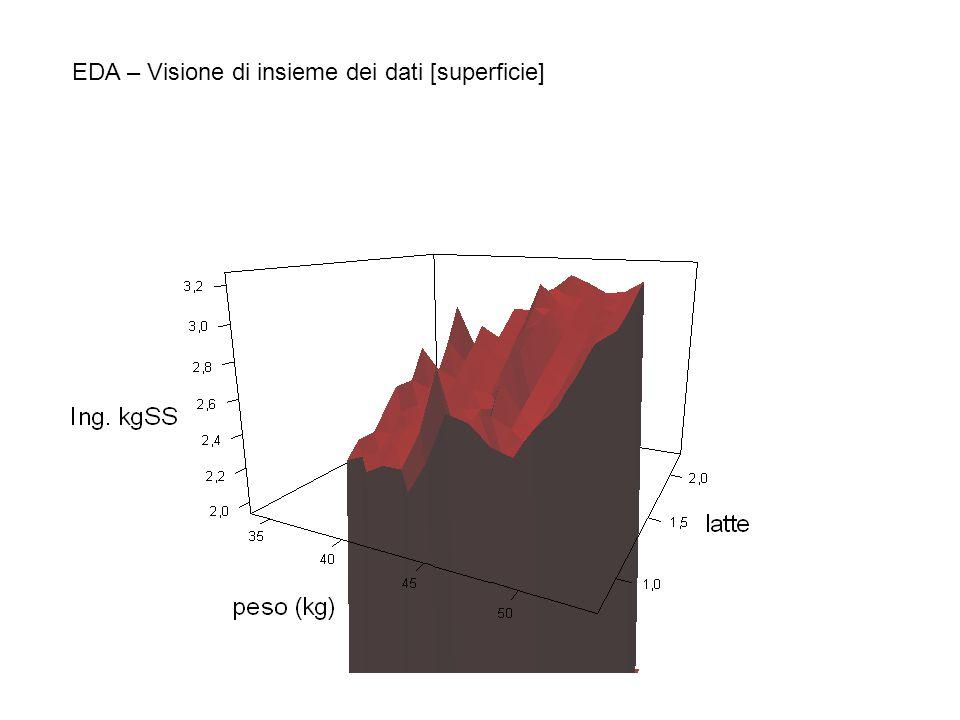 EDA – Visione di insieme dei dati [superficie]