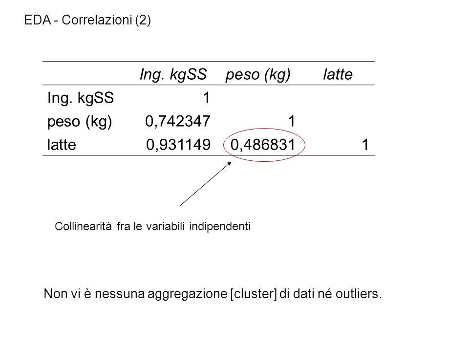 EDA - Correlazioni (2) Ing. kgSSpeso (kg)latte Ing. kgSS1 peso (kg)0,7423471 latte0,9311490,4868311 Collinearità fra le variabili indipendenti Non vi