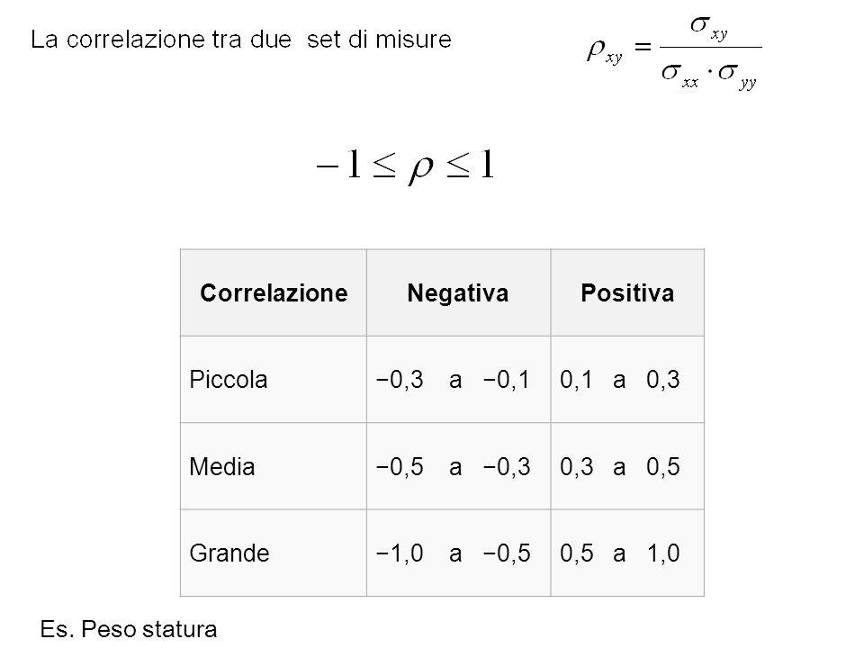 CorrelazioneNegativaPositiva Piccola−0,3 a −0,10,1 a 0,3 Media−0,5 a −0,30,3 a 0,5 Grande−1,0 a −0,50,5 a 1,0 Es. Peso statura