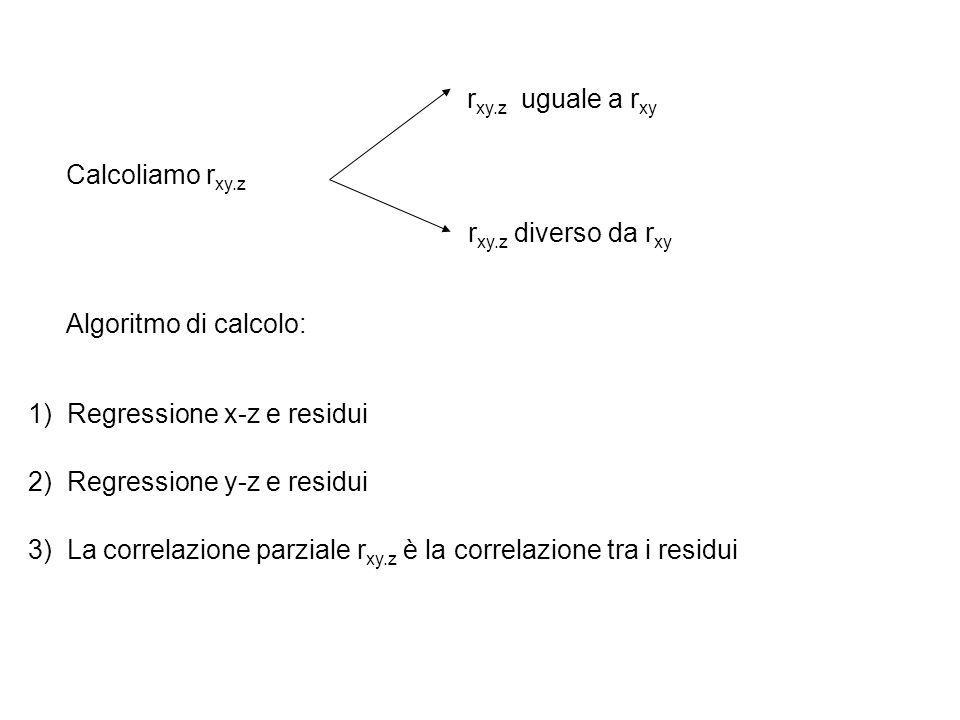 Calcoliamo r xy.z r xy.z uguale a r xy r xy.z diverso da r xy Algoritmo di calcolo: 1) Regressione x-z e residui 2) Regressione y-z e residui 3) La co