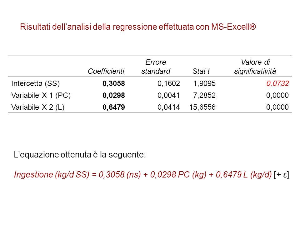 Risultati dell'analisi della regressione effettuata con MS-Excell® Coefficienti Errore standardStat t Valore di significatività Intercetta (SS)0,30580