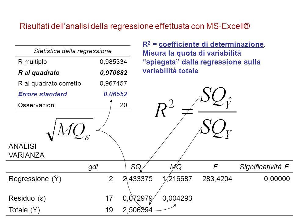 Risultati dell'analisi della regressione effettuata con MS-Excell® Statistica della regressione R multiplo0,985334 R al quadrato0,970882 R al quadrato