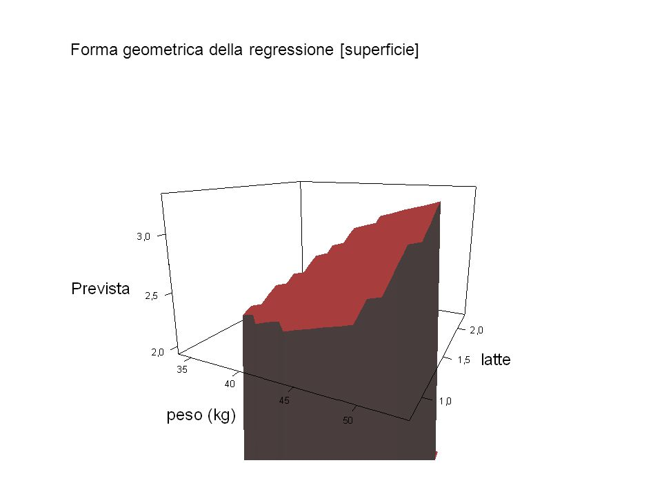 Forma geometrica della regressione [superficie]