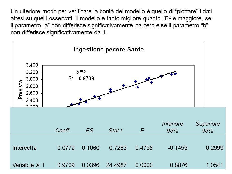"""Un ulteriore modo per verificare la bontà del modello è quello di """"plottare"""" i dati attesi su quelli osservati. Il modello è tanto migliore quanto l'R"""