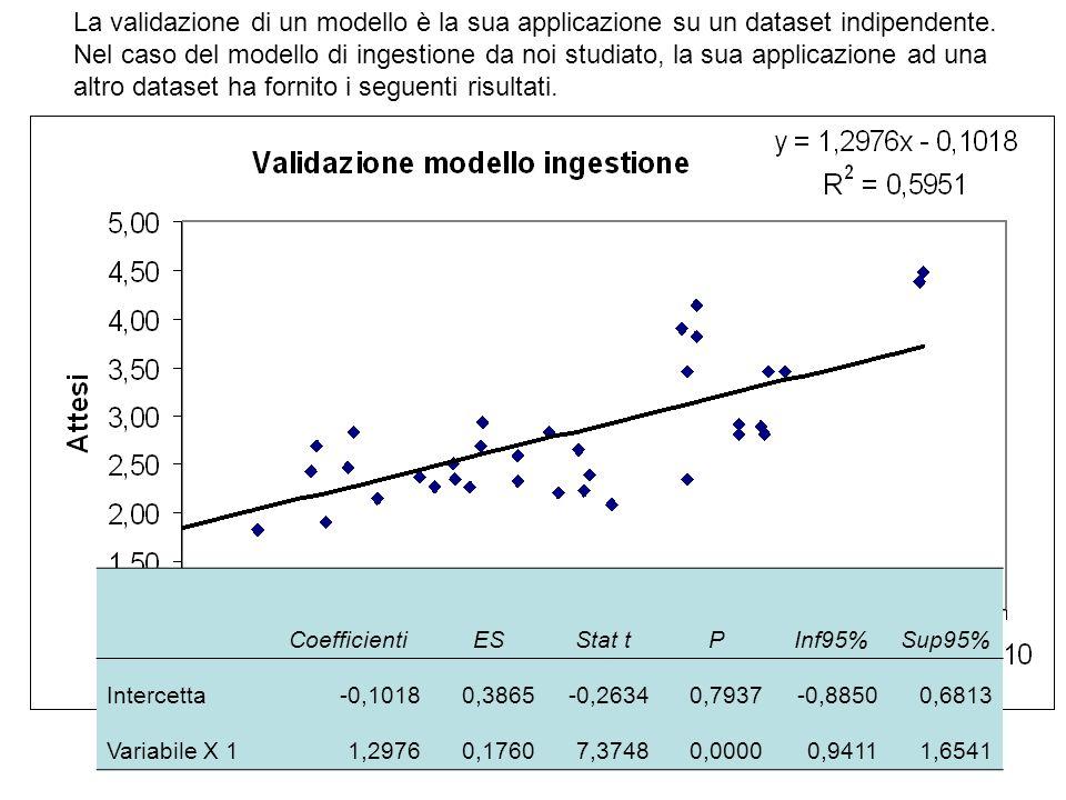 CoefficientiESStat tPInf95%Sup95% Intercetta-0,10180,3865-0,26340,7937-0,88500,6813 Variabile X 11,29760,17607,37480,00000,94111,6541 La validazione d