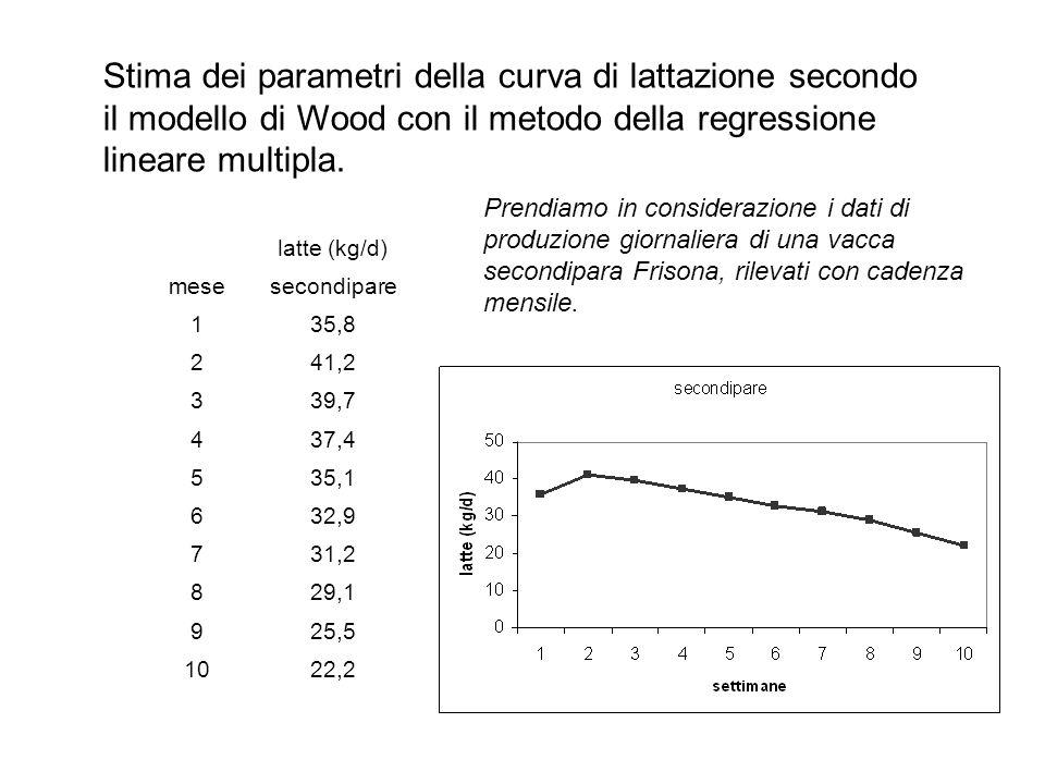 Stima dei parametri della curva di lattazione secondo il modello di Wood con il metodo della regressione lineare multipla. latte (kg/d) mesesecondipar
