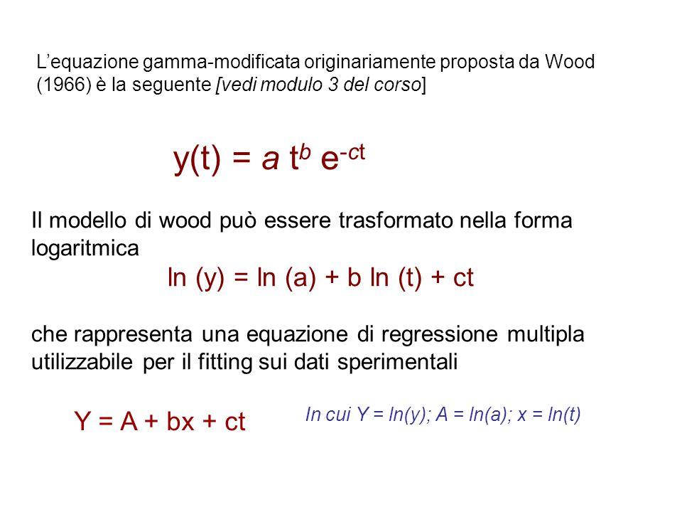 L'equazione gamma-modificata originariamente proposta da Wood (1966) è la seguente [vedi modulo 3 del corso] y(t) = a t b e -ct Il modello di wood può