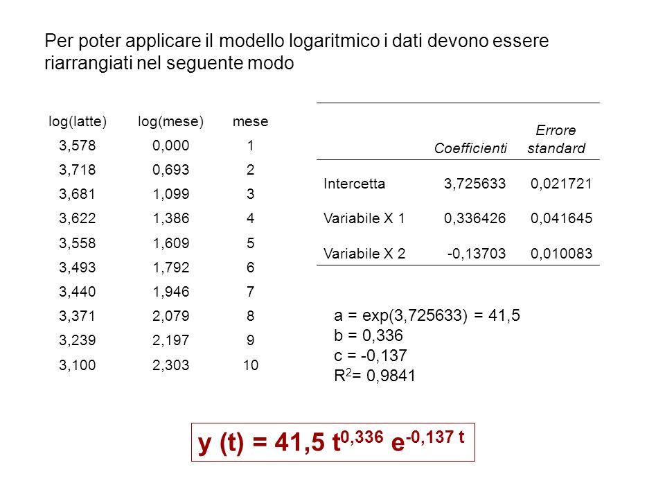 Per poter applicare il modello logaritmico i dati devono essere riarrangiati nel seguente modo log(latte)log(mese)mese 3,5780,0001 3,7180,6932 3,6811,