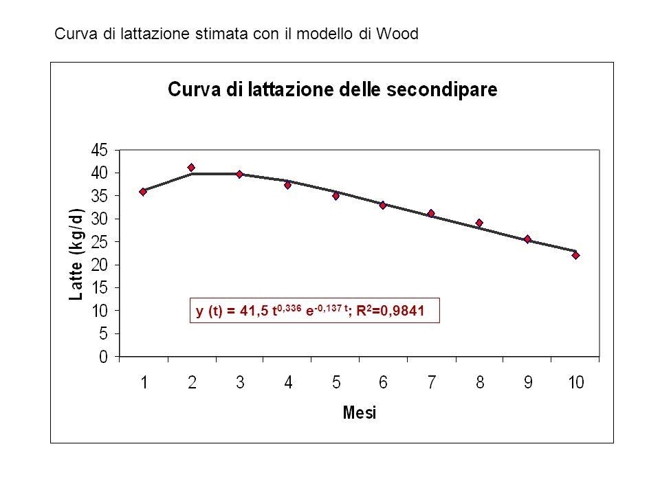 Curva di lattazione stimata con il modello di Wood y (t) = 41,5 t 0,336 e -0,137 t ; R 2 =0,9841