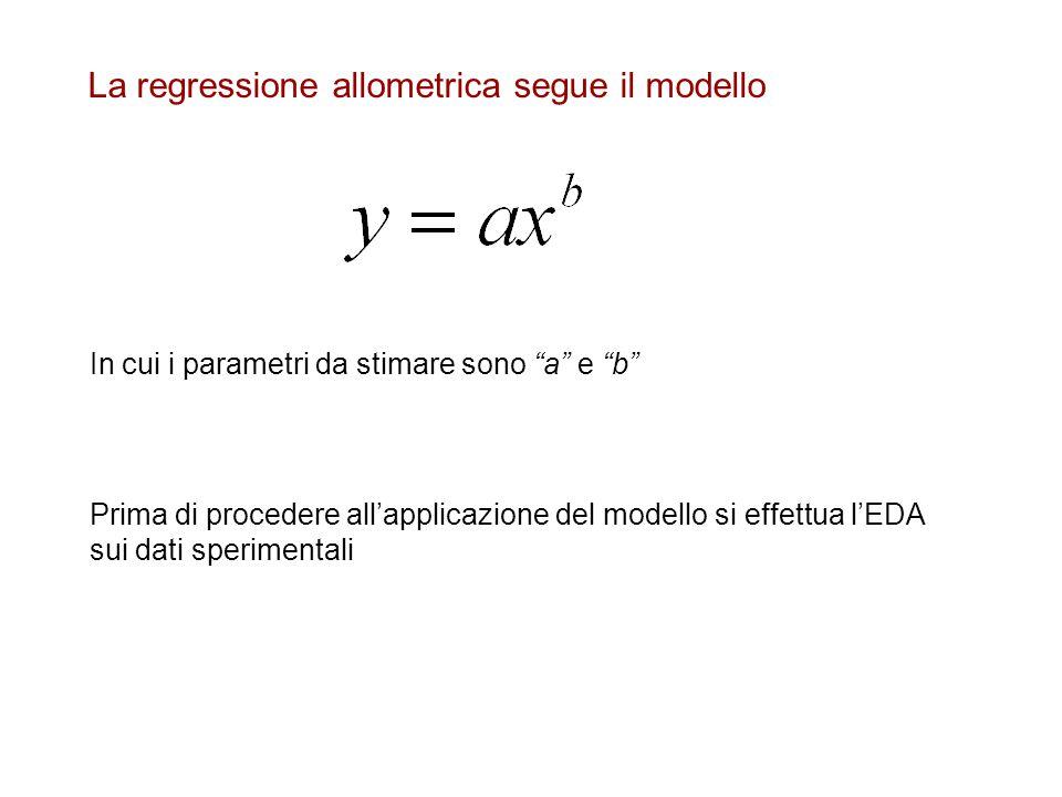 """La regressione allometrica segue il modello In cui i parametri da stimare sono """"a"""" e """"b"""" Prima di procedere all'applicazione del modello si effettua l"""