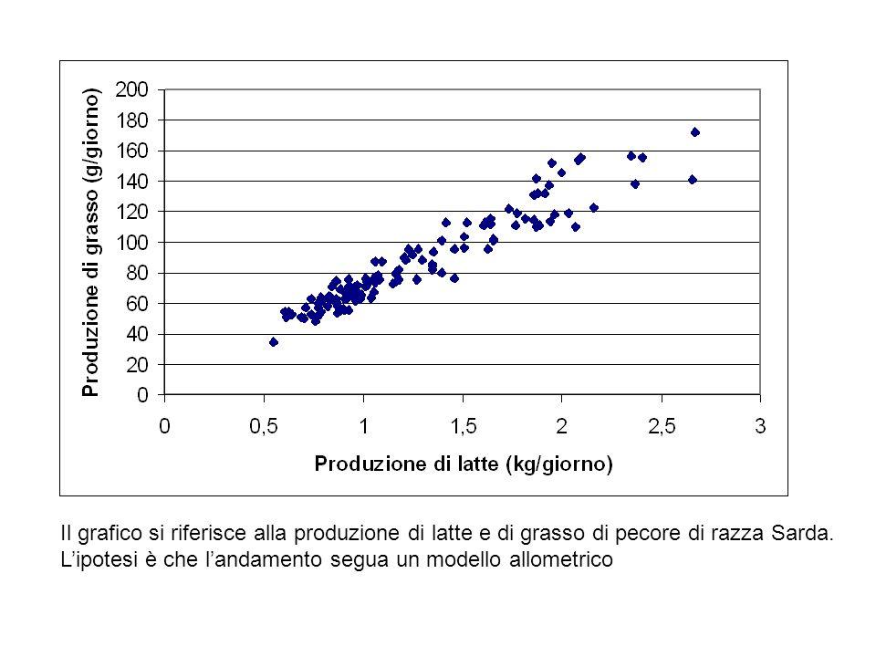 Il grafico si riferisce alla produzione di latte e di grasso di pecore di razza Sarda. L'ipotesi è che l'andamento segua un modello allometrico