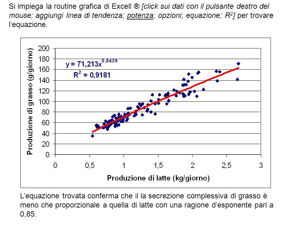 L'equazione trovata conferma che il la secrezione complessiva di grasso è meno che proporzionale a quella di latte con una ragione d'esponente pari a
