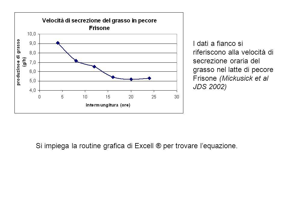 I dati a fianco si riferiscono alla velocità di secrezione oraria del grasso nel latte di pecore Frisone (Mickusick et al JDS 2002) Si impiega la rout