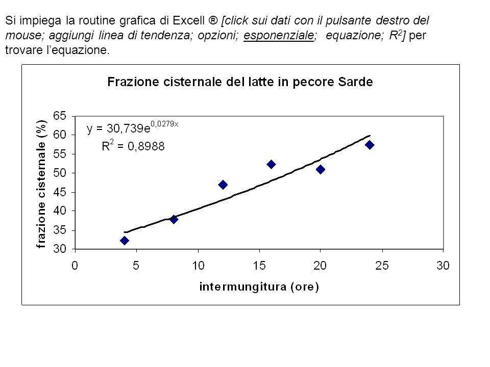 Si impiega la routine grafica di Excell ® [click sui dati con il pulsante destro del mouse; aggiungi linea di tendenza; opzioni; esponenziale; equazio
