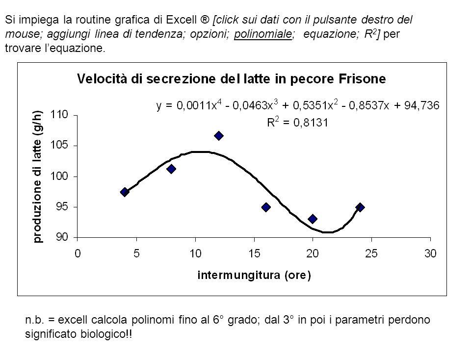 Si impiega la routine grafica di Excell ® [click sui dati con il pulsante destro del mouse; aggiungi linea di tendenza; opzioni; polinomiale; equazion
