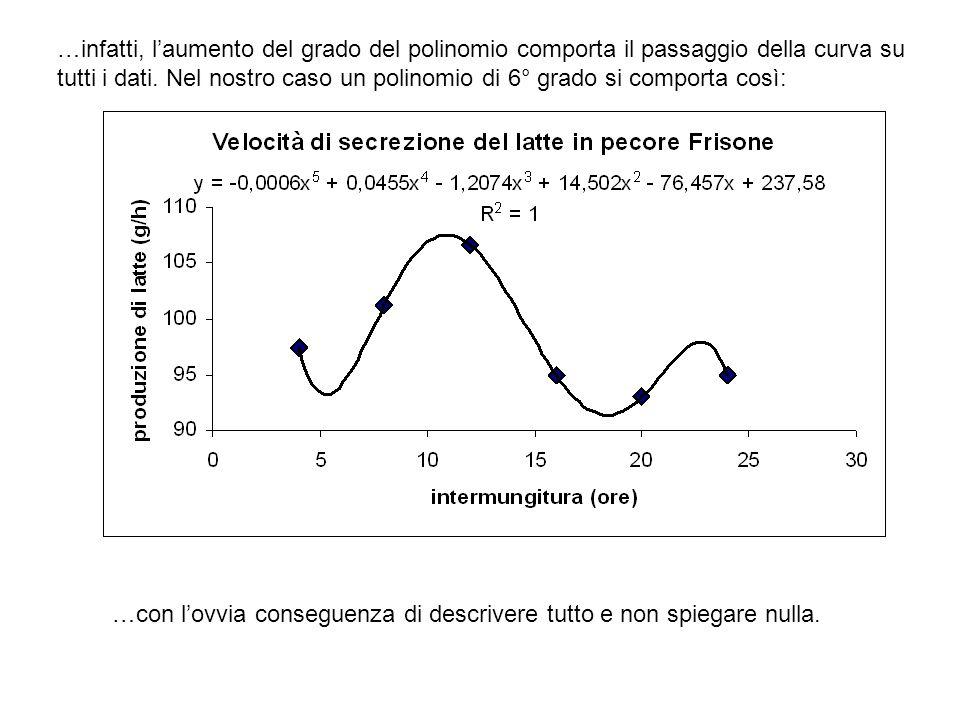 …infatti, l'aumento del grado del polinomio comporta il passaggio della curva su tutti i dati. Nel nostro caso un polinomio di 6° grado si comporta co