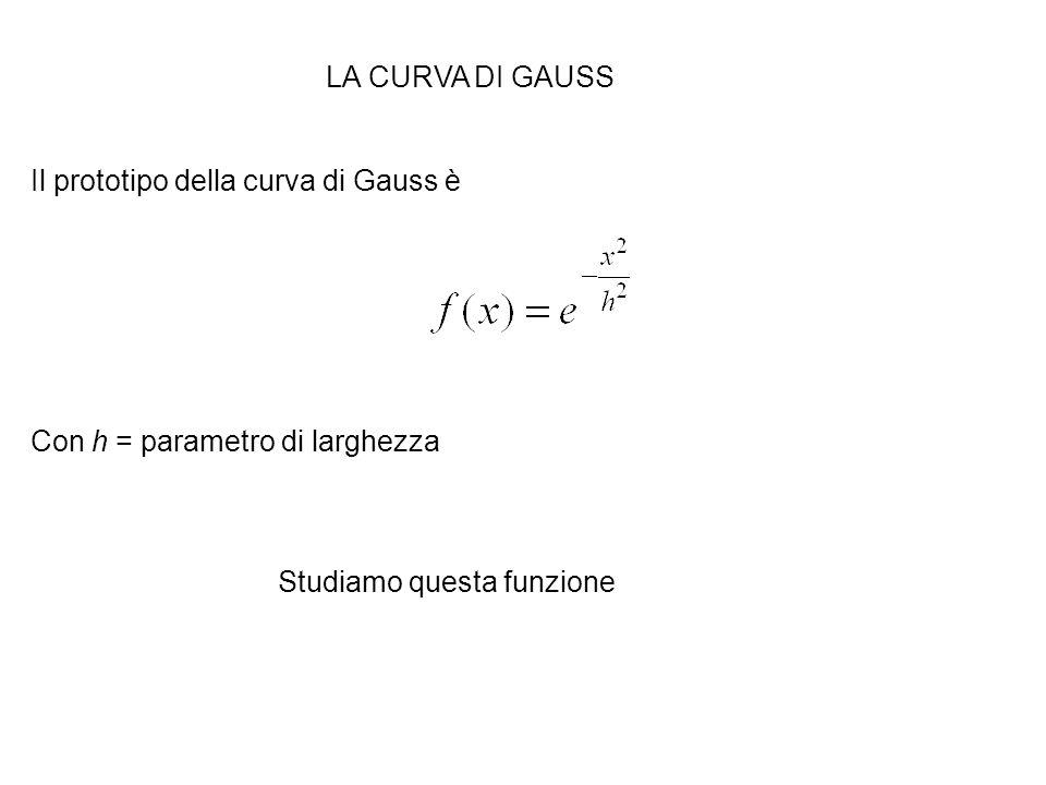 LA CURVA DI GAUSS Il prototipo della curva di Gauss è Con h = parametro di larghezza Studiamo questa funzione
