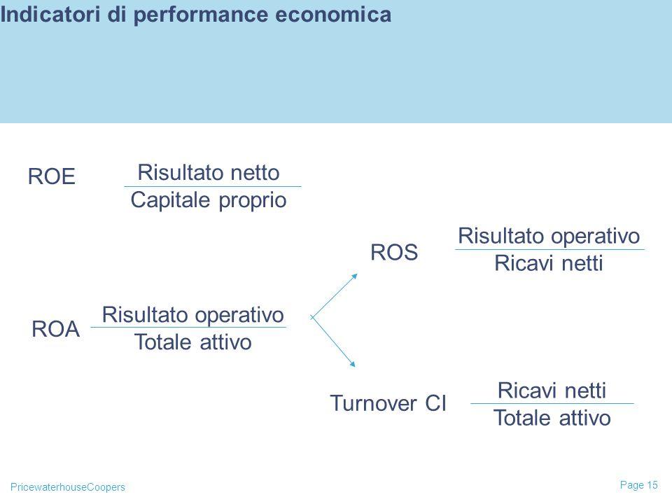 PricewaterhouseCoopers Page 15 Indicatori di performance economica ROE Risultato netto Capitale proprio Risultato operativo Totale attivo Risultato operativo Ricavi netti Totale attivo ROA ROS Turnover CI