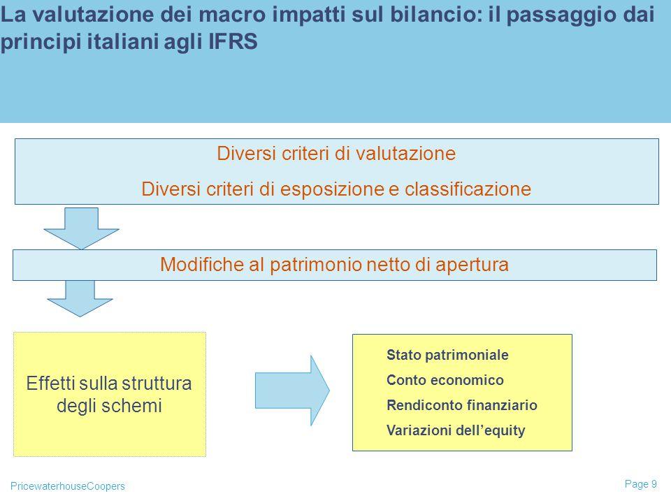 PricewaterhouseCoopers Page 9 La valutazione dei macro impatti sul bilancio: il passaggio dai principi italiani agli IFRS Effetti sulla struttura degli schemi Diversi criteri di valutazione Diversi criteri di esposizione e classificazione Stato patrimoniale Conto economico Rendiconto finanziario Variazioni dell'equity Modifiche al patrimonio netto di apertura