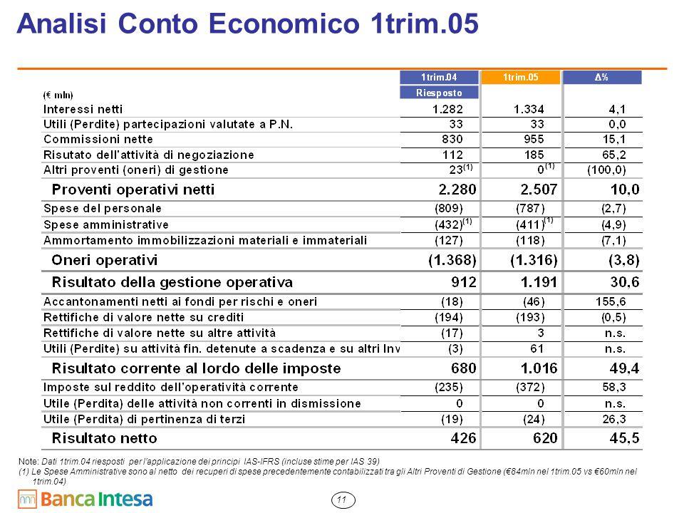 11 Analisi Conto Economico 1trim.05 Note: Dati 1trim.04 riesposti per l'applicazione dei principi IAS-IFRS (incluse stime per IAS 39) (1) Le Spese Amm