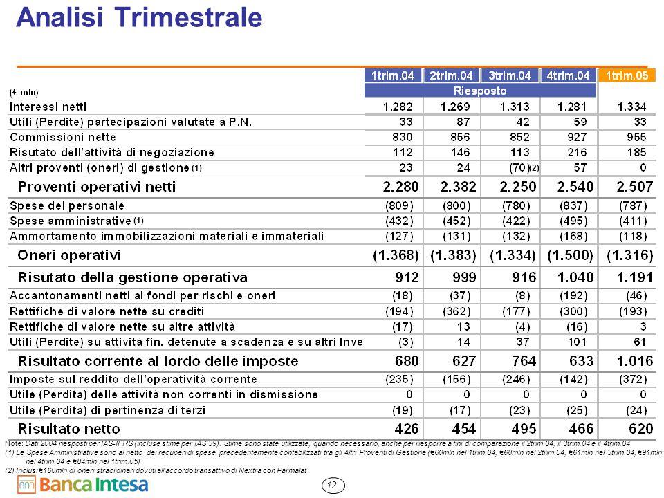 12 Analisi Trimestrale (2) Note: Dati 2004 riesposti per IAS-IFRS (incluse stime per IAS 39). Stime sono state utilizzate, quando necessario, anche pe