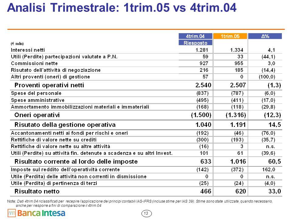 13 Analisi Trimestrale: 1trim.05 vs 4trim.04 Note: Dati 4trim.04 riclassificati per recepire l'applicazione dei principi contabili IAS-IFRS (incluse s