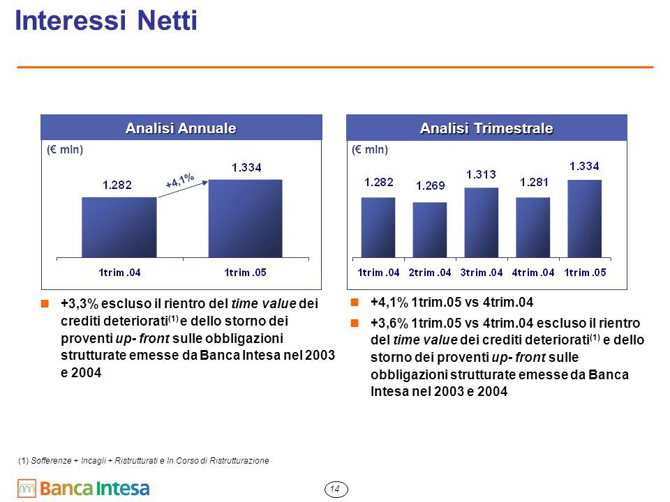 14 Interessi Netti +3,3% escluso il rientro del time value dei crediti deteriorati (1) e dello storno dei proventi up- front sulle obbligazioni strutt