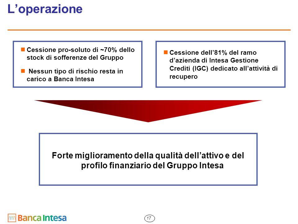 17 L'operazione Cessione pro-soluto di ~70% dello stock di sofferenze del Gruppo Nessun tipo di rischio resta in carico a Banca Intesa Cessione dell'8