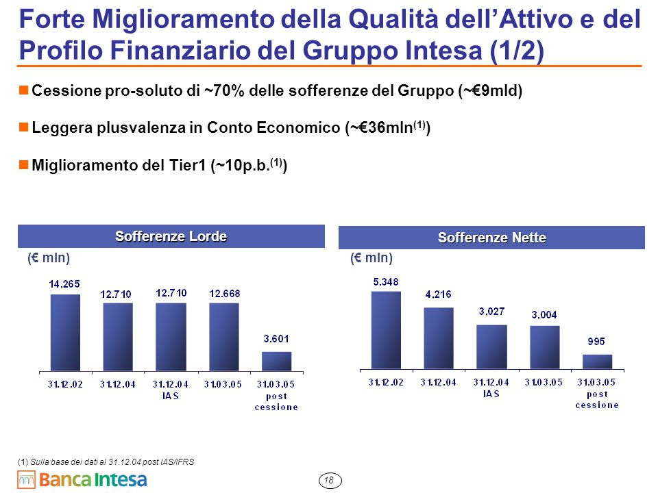 18 Forte Miglioramento della Qualità dell'Attivo e del Profilo Finanziario del Gruppo Intesa (1/2) Cessione pro-soluto di ~70% delle sofferenze del Gr
