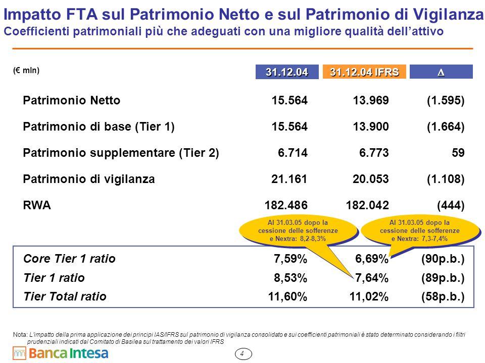5 (1) Ridotto dell'ammontare a fronte del convertendo FIAT (€ 245 mln) per essere coerente con il valore FTA Impatto FTA sulla Qualità dell'Attivo Copertura delle sofferenze in aumento al 76%31.12.04 31.12.04 IFRS Sofferenze Incagli e Crediti Ristrutturati  Crediti in bonis Valore Lordo12.71012.710 Rettifiche di Valore(8.494)(9.683)1.189 Valore Netto 4.2163.027 Copertura67%76%+9p.p.
