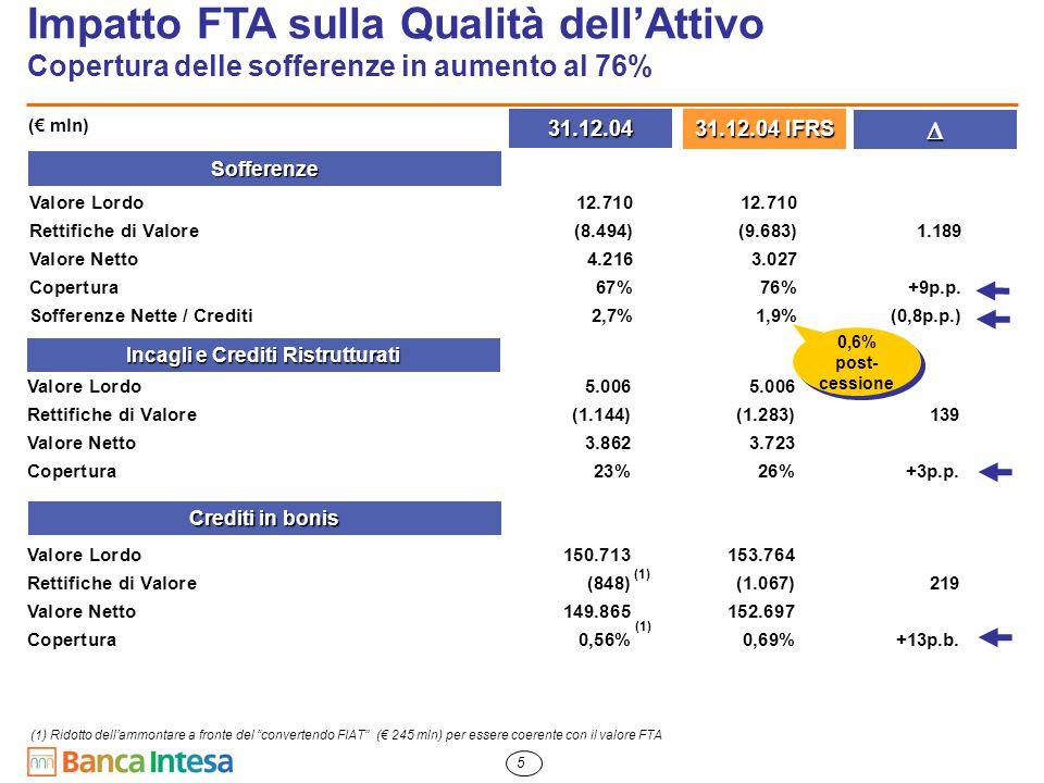 """5 (1) Ridotto dell'ammontare a fronte del """"convertendo FIAT"""" (€ 245 mln) per essere coerente con il valore FTA Impatto FTA sulla Qualità dell'Attivo C"""