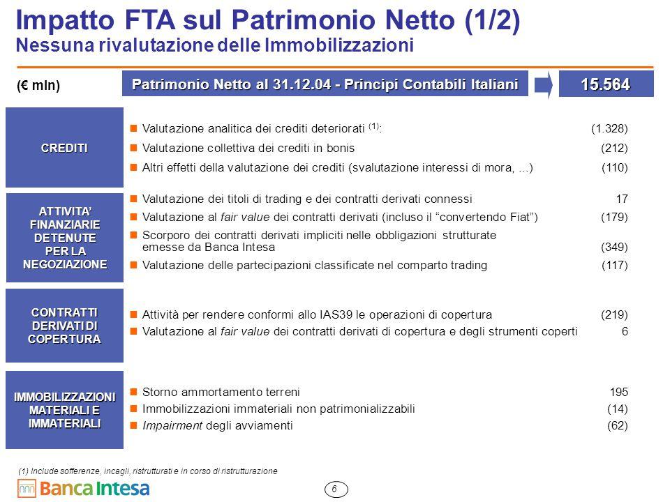 6 Impatto FTA sul Patrimonio Netto (1/2) Nessuna rivalutazione delle Immobilizzazioni CREDITI Valutazione analitica dei crediti deteriorati (1) :(1.328) Valutazione collettiva dei crediti in bonis(212) Altri effetti della valutazione dei crediti (svalutazione interessi di mora,...)(110) ATTIVITA' FINANZIARIE DETENUTE PER LA NEGOZIAZIONE Valutazione dei titoli di trading e dei contratti derivati connessi 17 Valutazione al fair value dei contratti derivati (incluso il convertendo Fiat )(179) Scorporo dei contratti derivati impliciti nelle obbligazioni strutturate emesse da Banca Intesa(349) Valutazione delle partecipazioni classificate nel comparto trading (117) Patrimonio Netto al 31.12.04 - Principi Contabili Italiani 15.564 CONTRATTI DERIVATI DI COPERTURA IMMOBILIZZAZIONI MATERIALI E IMMATERIALI (€ mln) Attività per rendere conformi allo IAS39 le operazioni di copertura (219) Valutazione al fair value dei contratti derivati di copertura e degli strumenti coperti 6 Storno ammortamento terreni195 Immobilizzazioni immateriali non patrimonializzabili(14) Impairment degli avviamenti (62) (1) Include sofferenze, incagli, ristrutturati e in corso di ristrutturazione