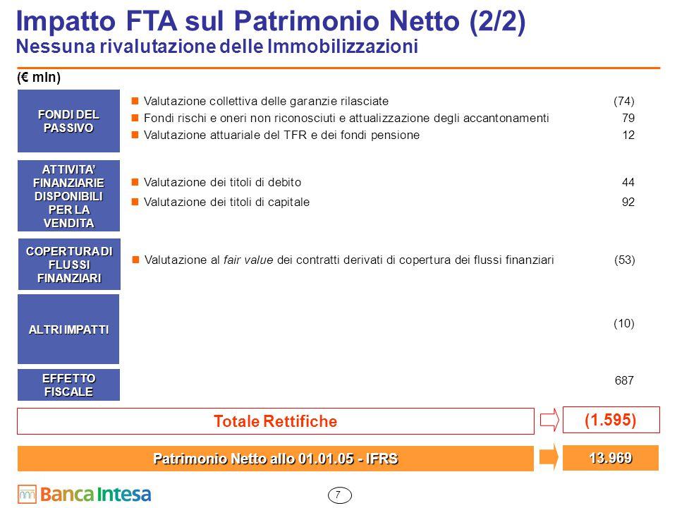 7 FONDI DEL PASSIVO Impatto FTA sul Patrimonio Netto (2/2) Nessuna rivalutazione delle Immobilizzazioni ALTRI IMPATTI (1.595) Totale Rettifiche Patrim