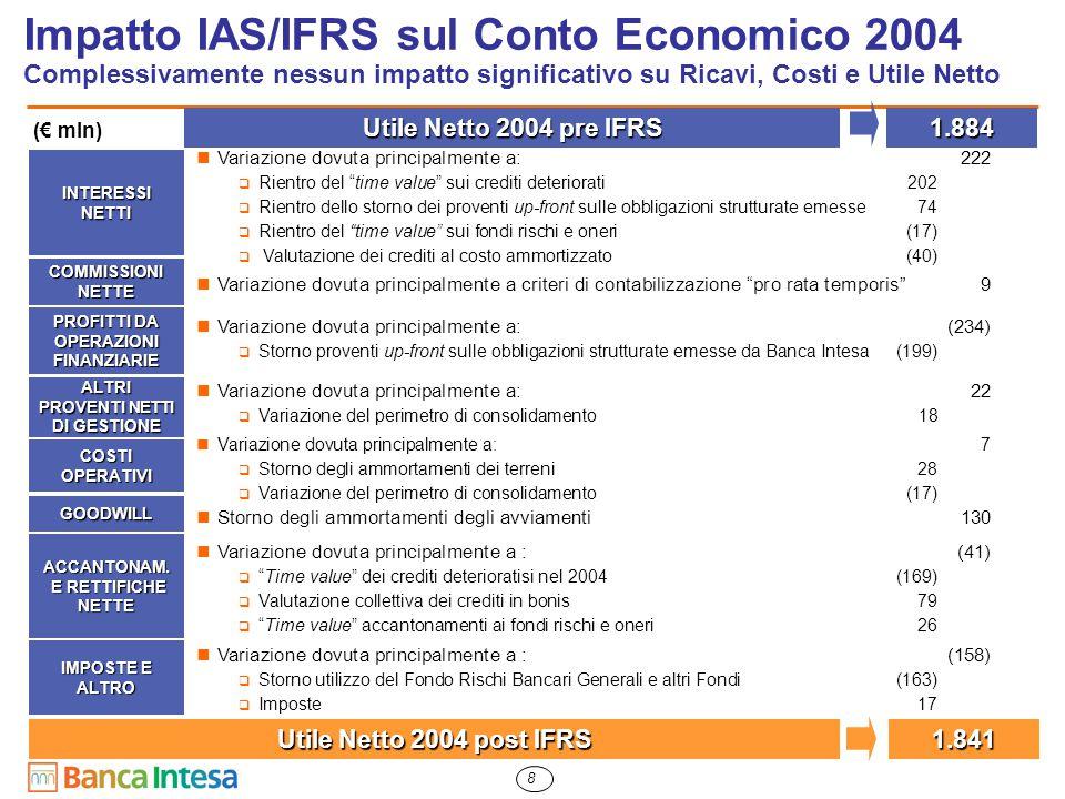 8 Impatto IAS/IFRS sul Conto Economico 2004 Complessivamente nessun impatto significativo su Ricavi, Costi e Utile Netto Utile Netto 2004 pre IFRS 1.884 Utile Netto 2004 post IFRS 1.841 INTERESSI NETTI Variazione dovuta principalmente a: 222  Rientro del time value sui crediti deteriorati 202  Rientro dello storno dei proventi up-front sulle obbligazioni strutturate emesse 74  Rientro del time value sui fondi rischi e oneri(17)  Valutazione dei crediti al costo ammortizzato(40) COMMISSIONI NETTE Variazione dovuta principalmente a criteri di contabilizzazione pro rata temporis 9 PROFITTI DA OPERAZIONI FINANZIARIE Variazione dovuta principalmente a: (234)  Storno proventi up-front sulle obbligazioni strutturate emesse da Banca Intesa (199) ALTRI PROVENTI NETTI DI GESTIONE COSTI OPERATIVI Variazione dovuta principalmente a: 7  Storno degli ammortamenti dei terreni28  Variazione del perimetro di consolidamento(17) GOODWILL Storno degli ammortamenti degli avviamenti 130 ACCANTONAM.